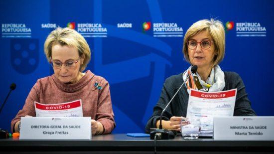 Covid-19: Portugal com 119 mortes e mais de 5.900 infetados